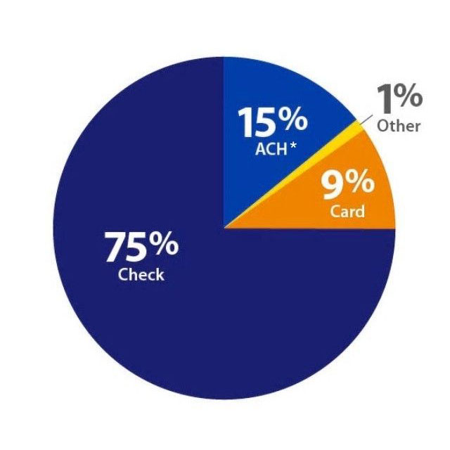 Small business credit card spending chart